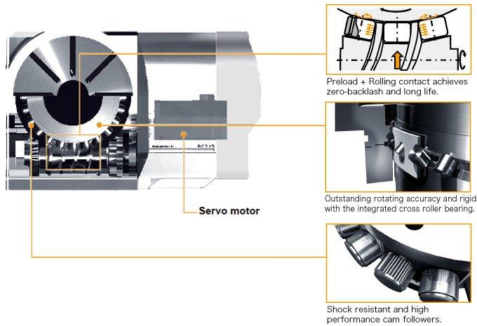 Servo motor by Sankyo Automation